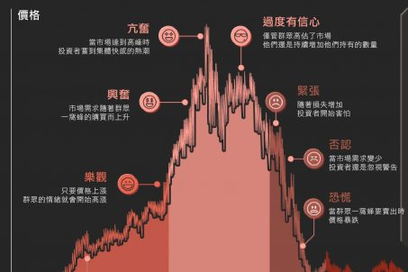 因市場景氣循環而帶來的投資陷阱