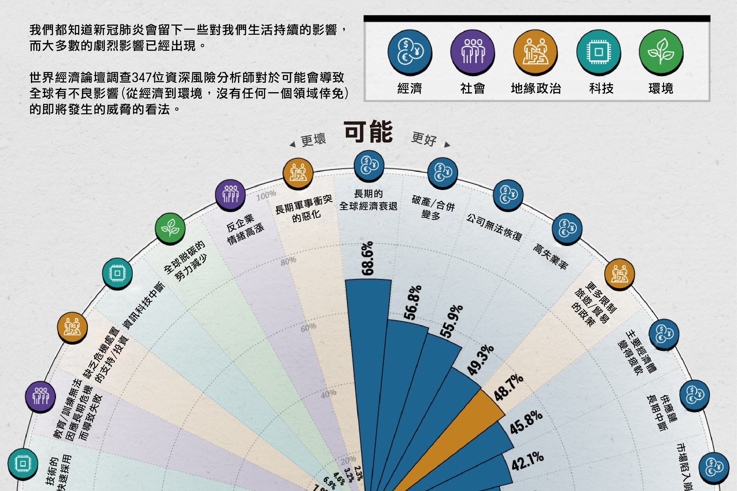 新冠肺炎發生之後,世界局勢的18個月圖表