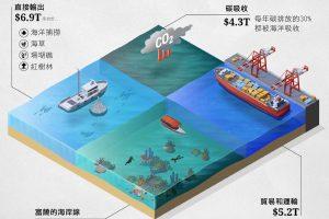 人類對於我們海洋經濟之影響
