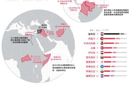 戰爭與和平:圖示暴動的實際成本