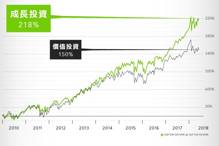 全球最優秀的成長型投資者如何選股?
