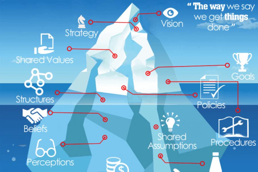 阻礙組織文化變革的冰山