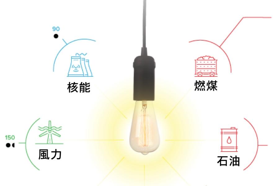 哪個能源來源是最安全的?