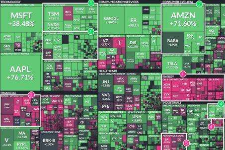 分析美國股市:2020年的贏家和輸家